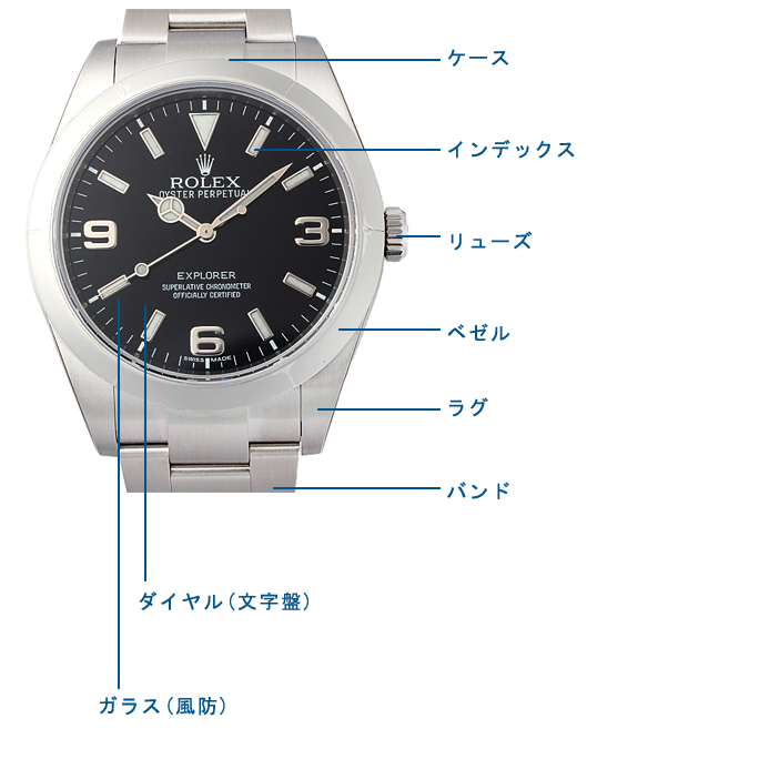 腕時計各部位名称