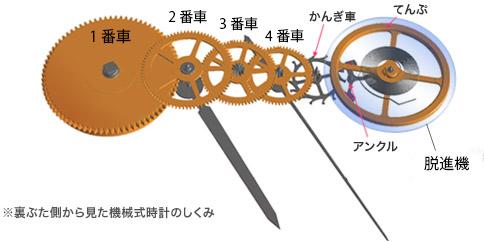 機械式時計 仕組み