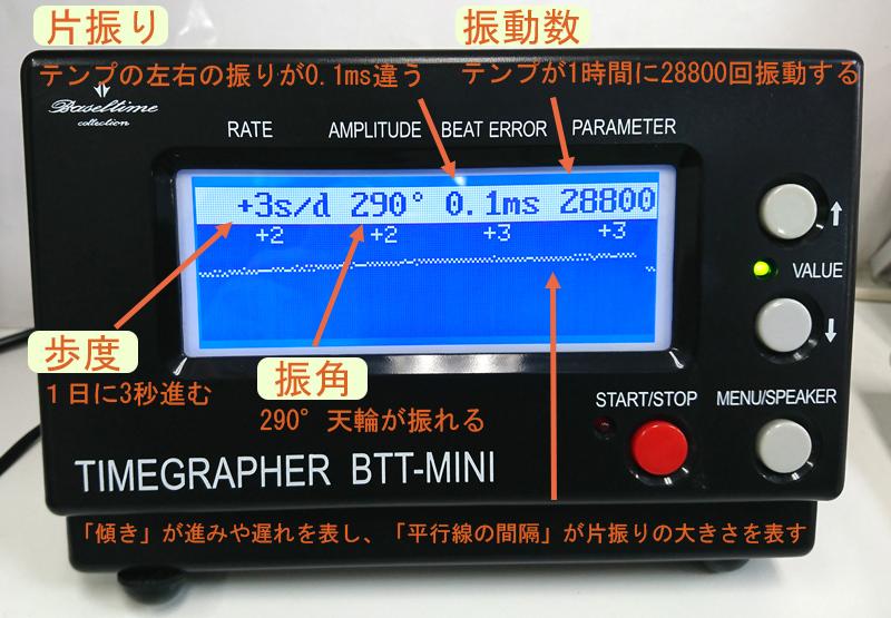 歩度測定器