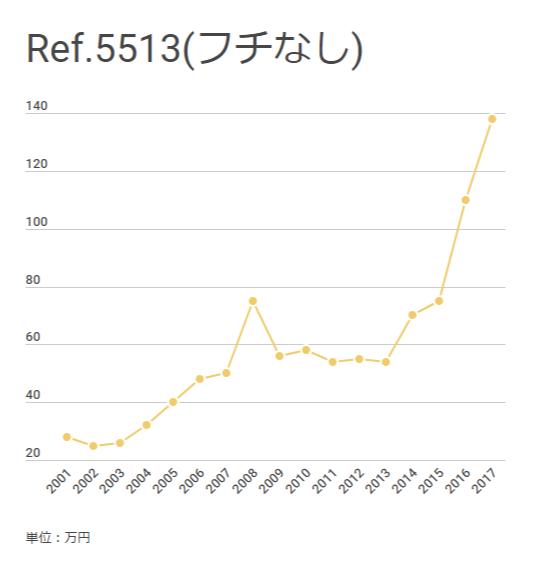 ロレックス サブマリーナ Ref.5513(フチなし)