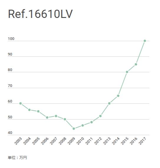 ロレックス サブマリーナ Ref.16610LV